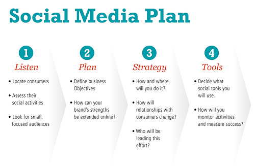 4 Step Plan for Your Social Media Engagement